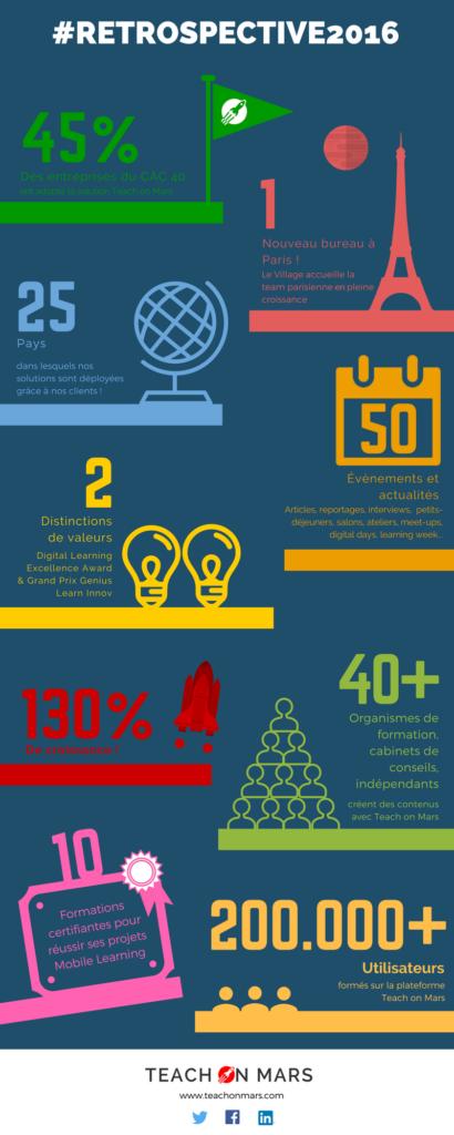 Une infographie de la restrospective 2016 de teach on mars