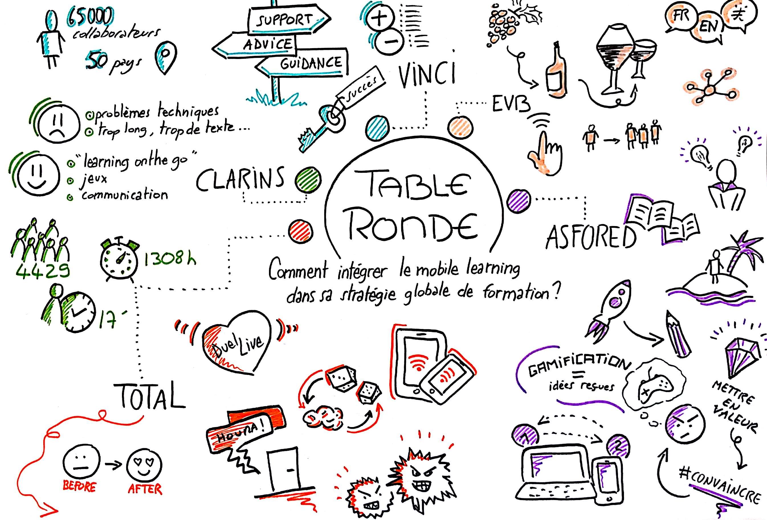 Sketchnote de la Table Ronde, créée par Estelle Routier, DA chez Teach on Mars