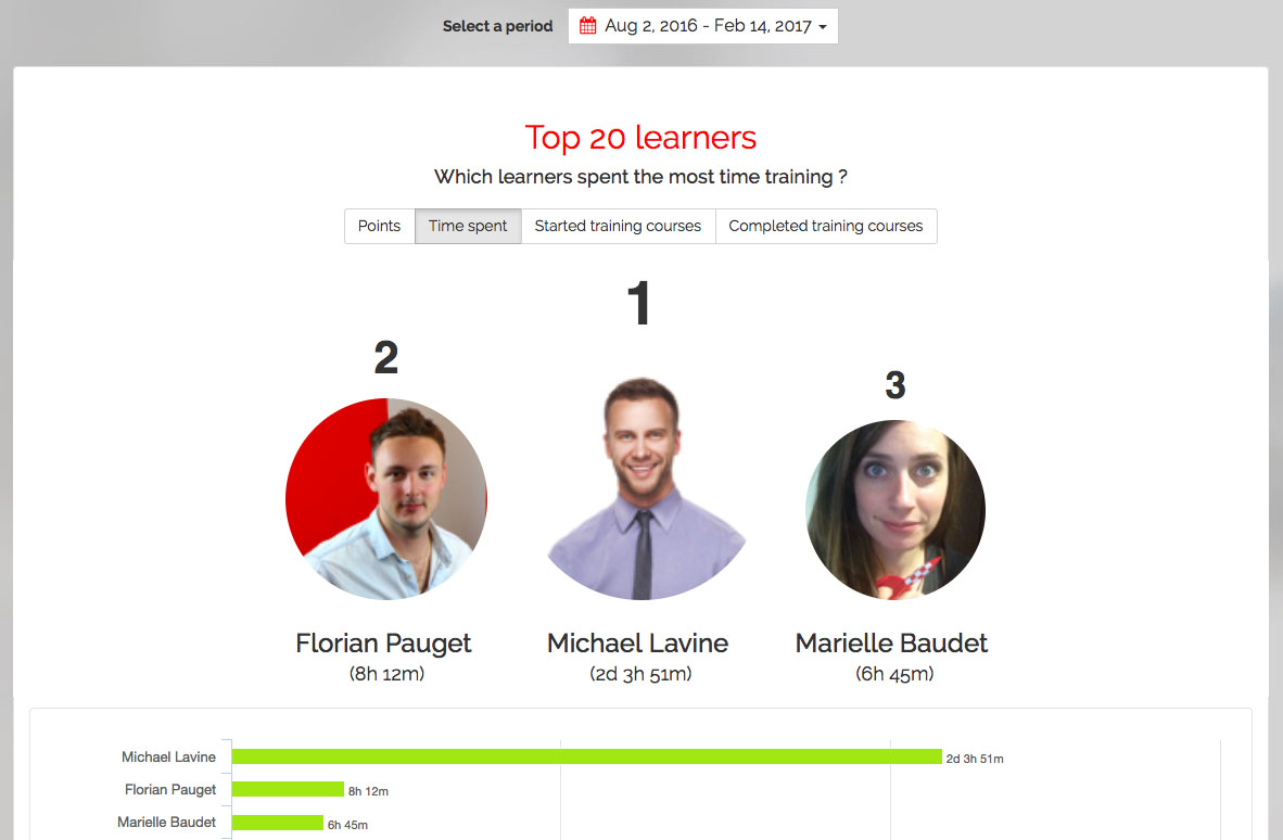 Indicateurs de performance du dispositif de formation.  : Classement des apprenants dans le Mission Center Teach on Mars