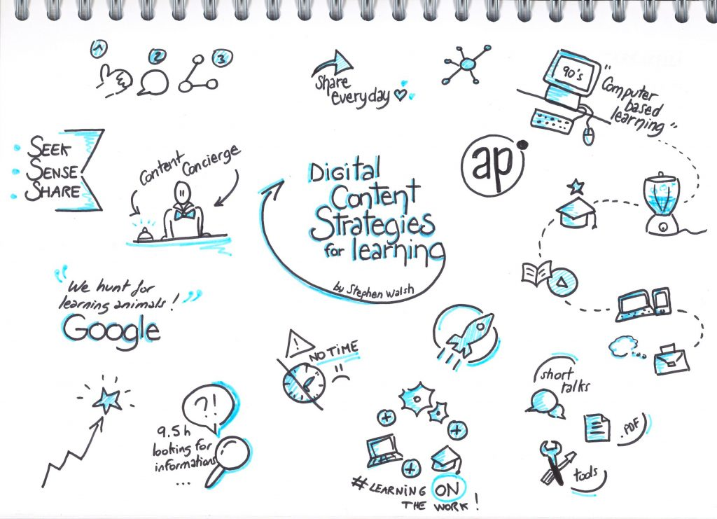 "Sketchnote de la table ronde ""Digital Content Strategies for Learning"" animée par Stephen Walsh"