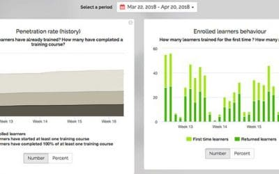 New Mission Center performance indicators to help you monitor your training system more effectively than ever before