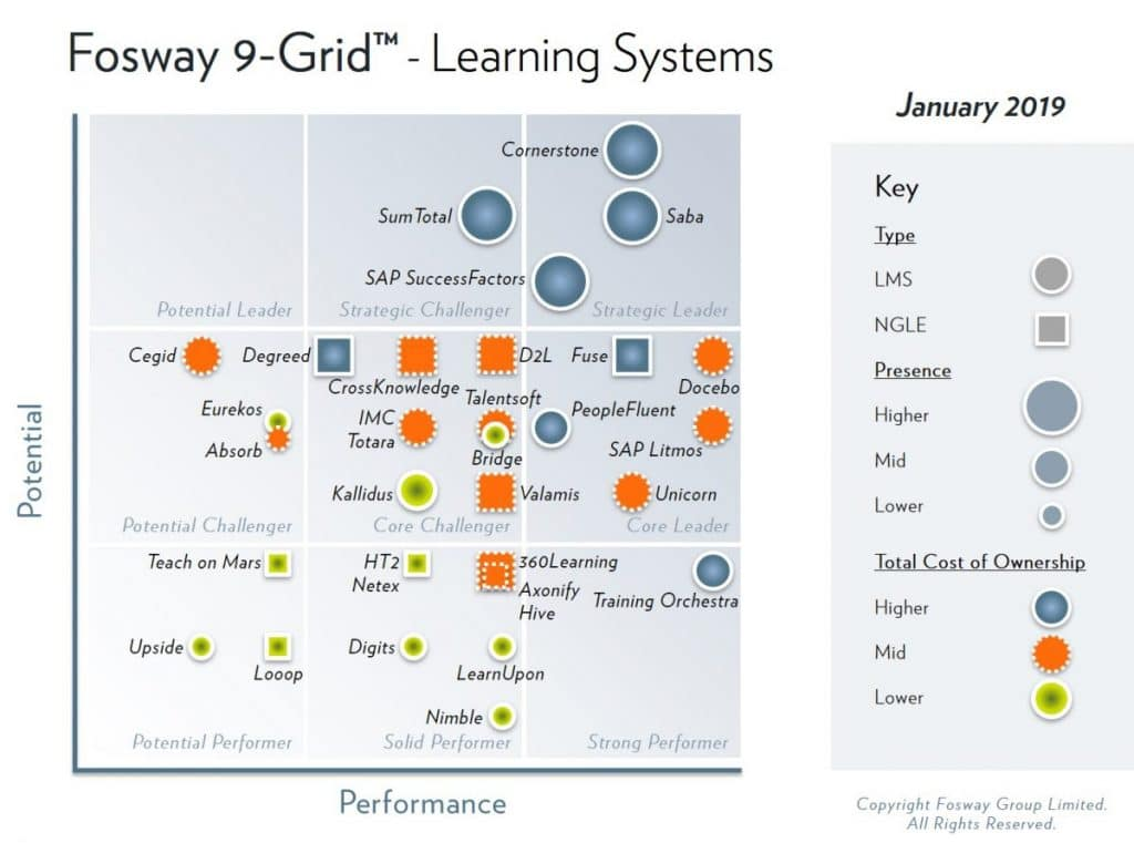2019 fosway 9 grid learning systems