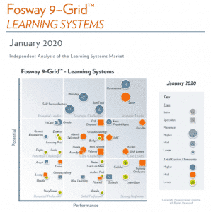 fosway 9 grids learning systems teach on mars