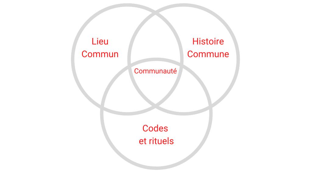caracteristiques majeures communaute