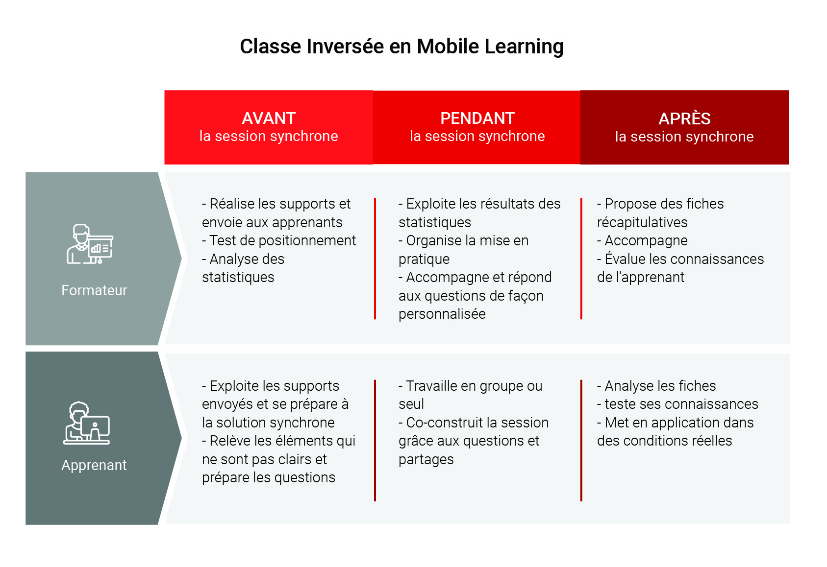 classe inversee en mobile learning