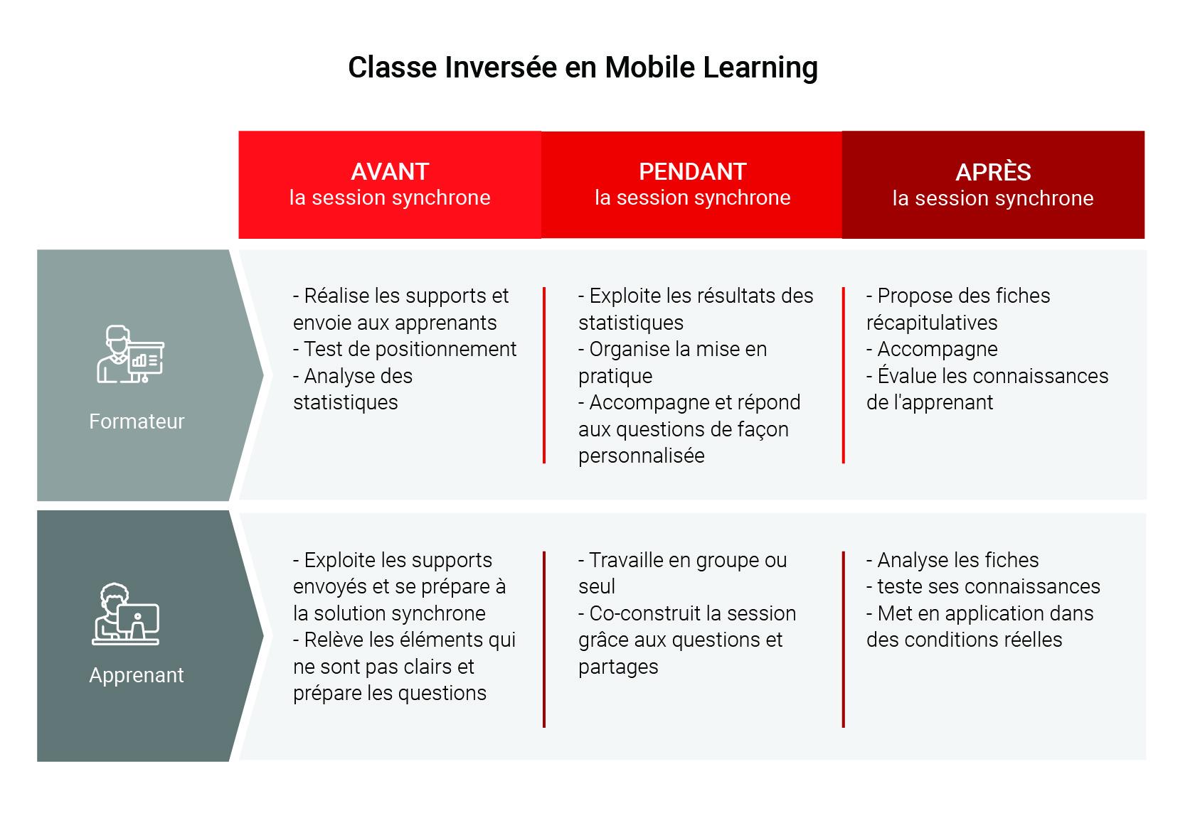 classe inversee en mobile learning