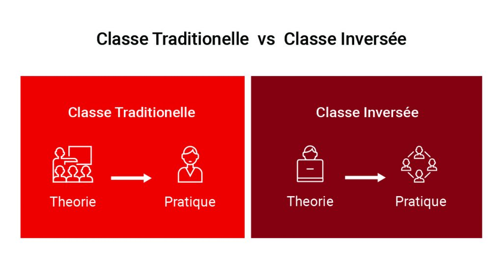 tableau classe traditionnelle vs classe inversee