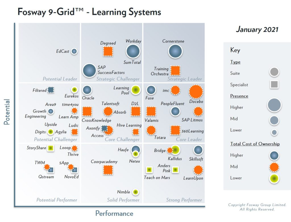 fosway 9 grid 2021 learning systems